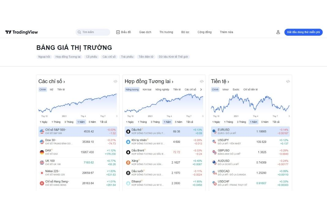 Trang chủ Tradingview